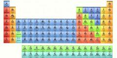 عناصر المجموعة 18 في الجدول الدوري الحديث تسمى